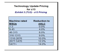 IBM z13 technology update pricing