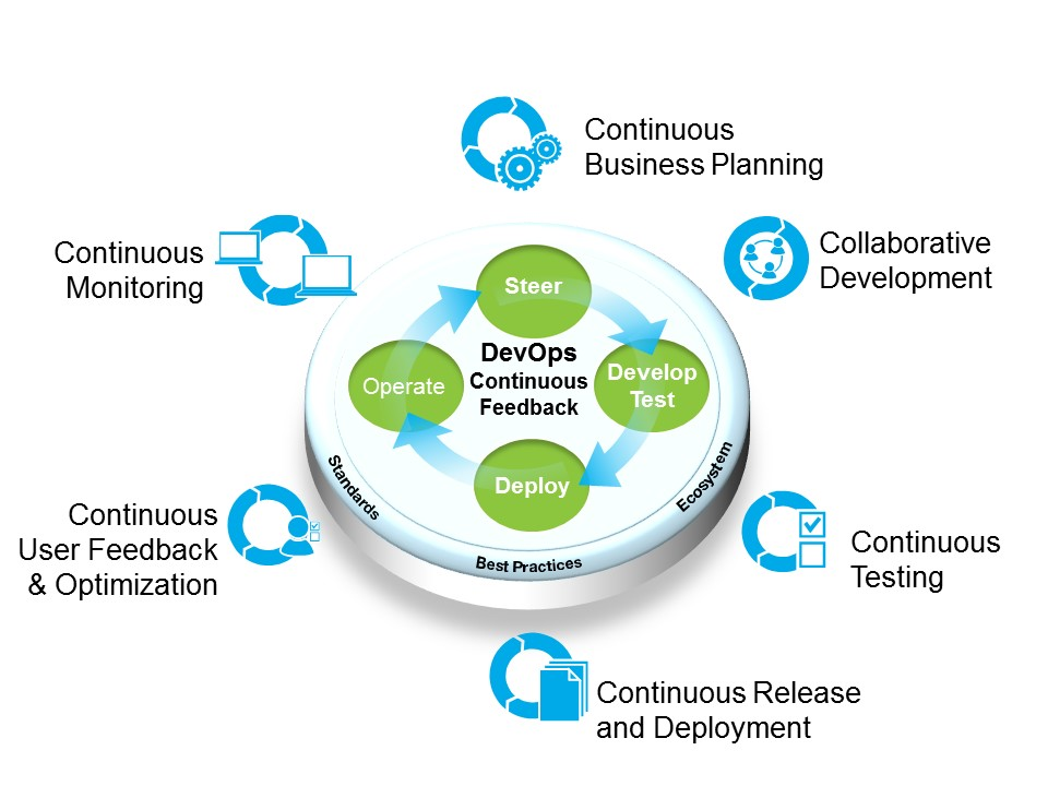 Image result for the devops reference architecture