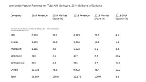 ibm aim share 2014