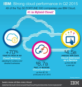Infographic - IBM Q2 2015 Earnings - Cloud - July 20 2015 - Final
