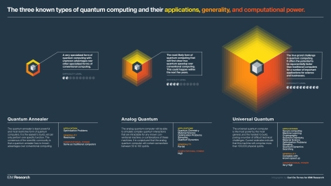 Three Types of Quantum Computing