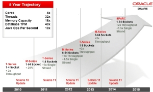 oracle roadmap trajectory