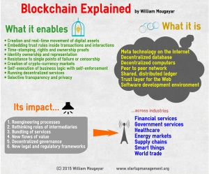 blockchainexplained-willian-mougayer