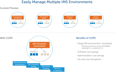 compuware-ims-virtual-environment-31594_apollo_technical_graphic_3