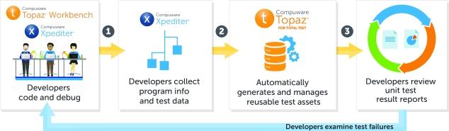 compuware-total-test-graphic-process-flow-diagram