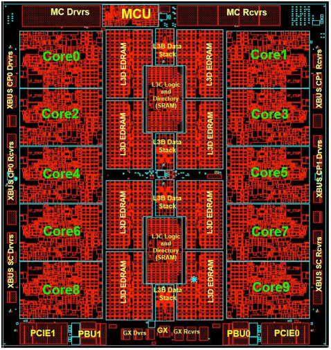 z14 10-core chip design